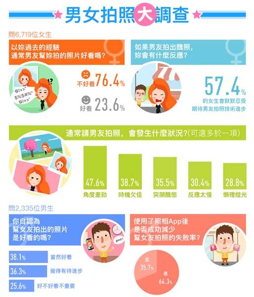 Meitu Survey