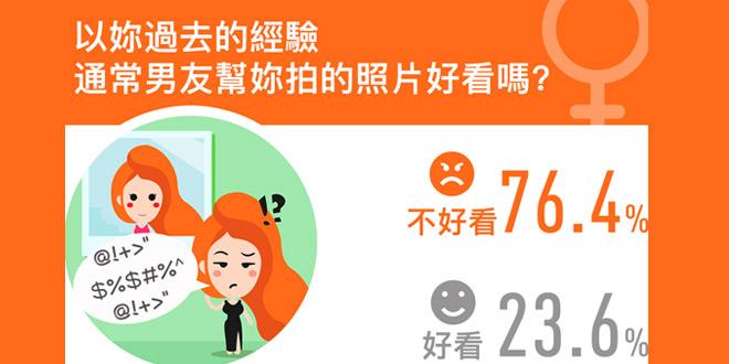 近八成女性彈男友影相差 唔想失威就要學識呢五招!
